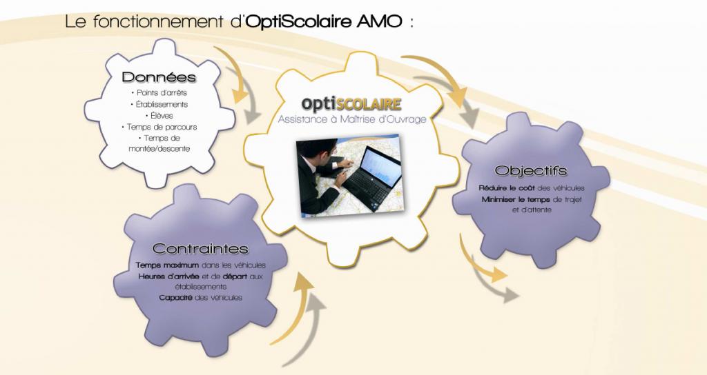fonction_optiscolaire_amo